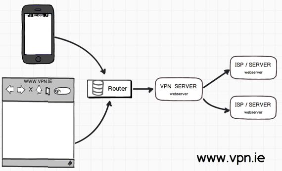 VPN Router in action